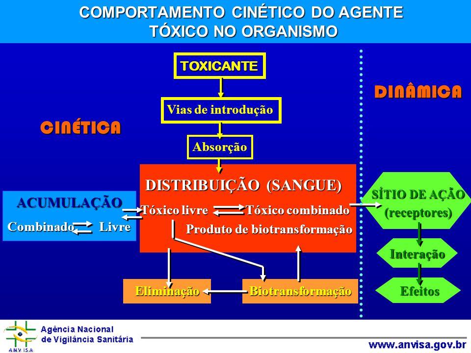 COMPORTAMENTO CINÉTICO DO AGENTE TÓXICO NO ORGANISMO TOXICANTE Vias de introdução Absorção DISTRIBUIÇÃO (SANGUE) DISTRIBUIÇÃO (SANGUE) Tóxico livre Tóxico combinado Tóxico livre Tóxico combinado Produto de biotransformação Produto de biotransformação CINÉTICA Interação Efeitos EliminaçãoBiotransformação ACUMULAÇÃO Combinado Livre DINÂMICA SÍTIO DE AÇÃO (receptores)