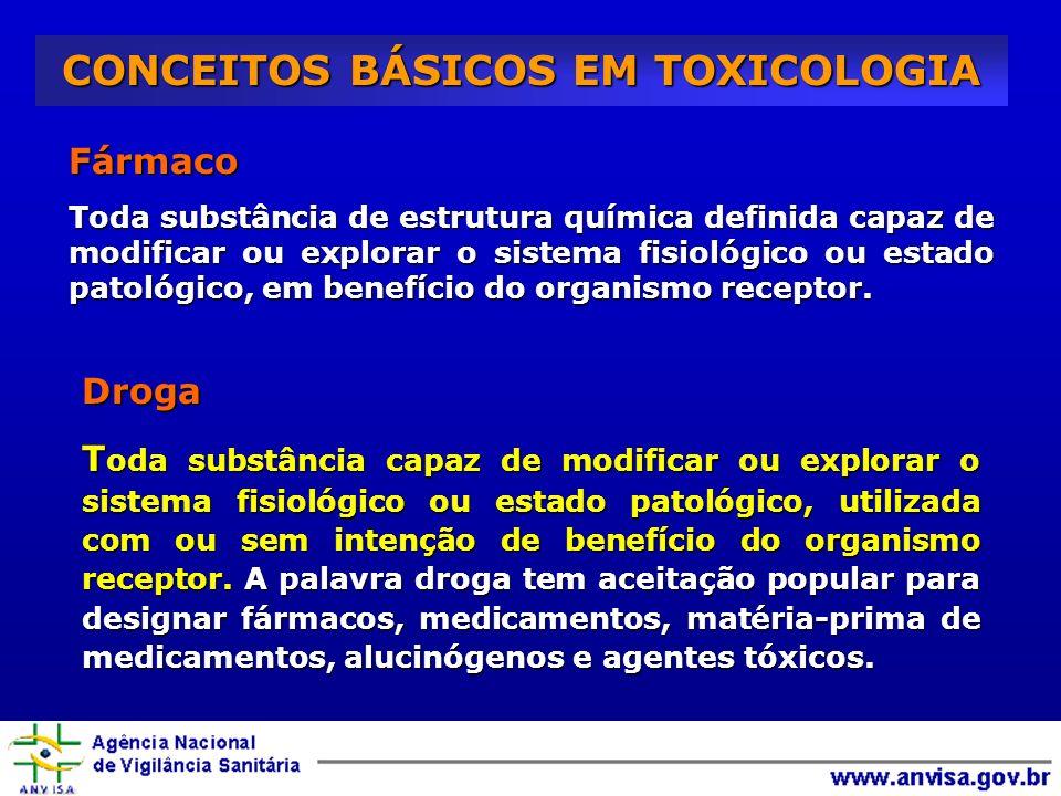 CONCEITOS BÁSICOS EM TOXICOLOGIA Fármaco Toda substância de estrutura química definida capaz de modificar ou explorar o sistema fisiológico ou estado patológico, em benefício do organismo receptor.