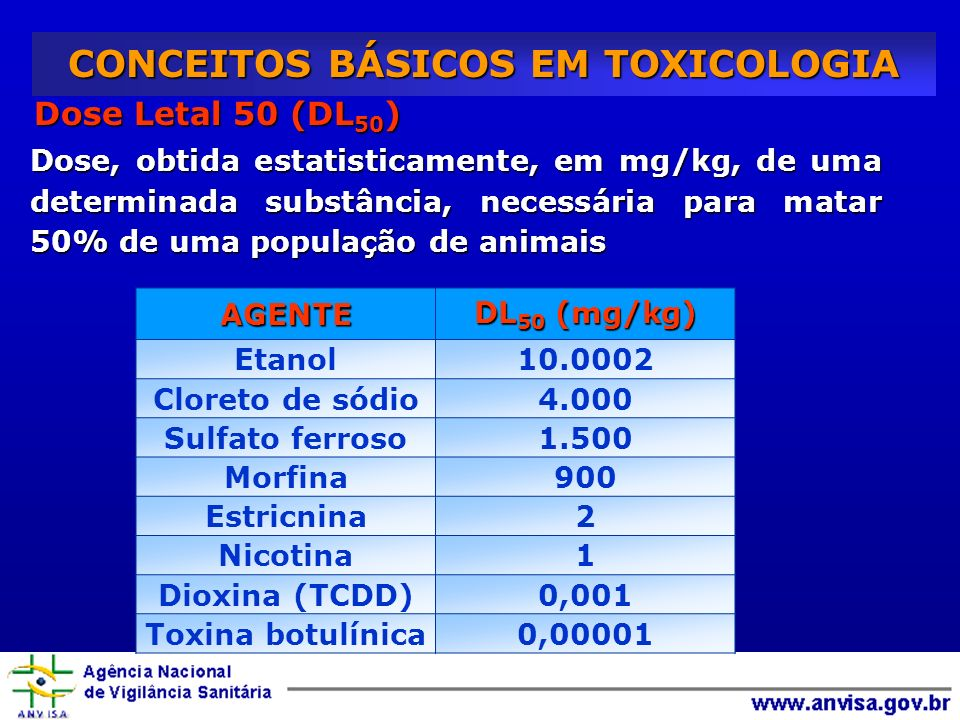Dose Letal 50 (DL 50 ) Dose, obtida estatisticamente, em mg/kg, de uma determinada substância, necessária para matar 50% de uma população de animais CONCEITOS BÁSICOS EM TOXICOLOGIA AGENTE DL 50 (mg/kg) Etanol10.0002 Cloreto de sódio4.000 Sulfato ferroso1.500 Morfina900 Estricnina2 Nicotina1 Dioxina (TCDD)0,001 Toxina botulínica0,00001