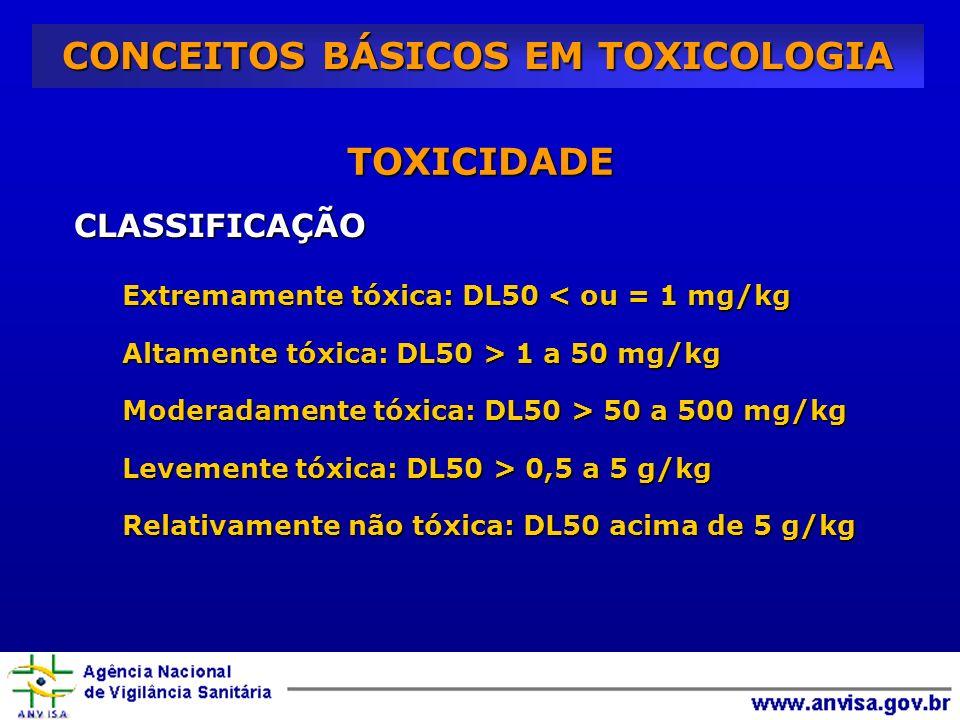 TOXICIDADE CLASSIFICAÇÃO Extremamente tóxica: DL50 < ou = 1 mg/kg Altamente tóxica: DL50 > 1 a 50 mg/kg Moderadamente tóxica: DL50 > 50 a 500 mg/kg Levemente tóxica: DL50 > 0,5 a 5 g/kg Relativamente não tóxica: DL50 acima de 5 g/kg CONCEITOS BÁSICOS EM TOXICOLOGIA