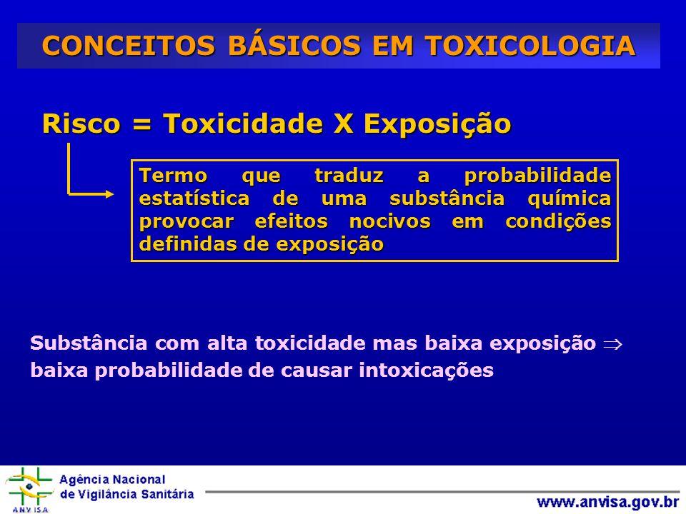 Risco = Toxicidade X Exposição Termo que traduz a probabilidade estatística de uma substância química provocar efeitos nocivos em condições definidas de exposição Substância com alta toxicidade mas baixa exposição baixa probabilidade de causar intoxicações