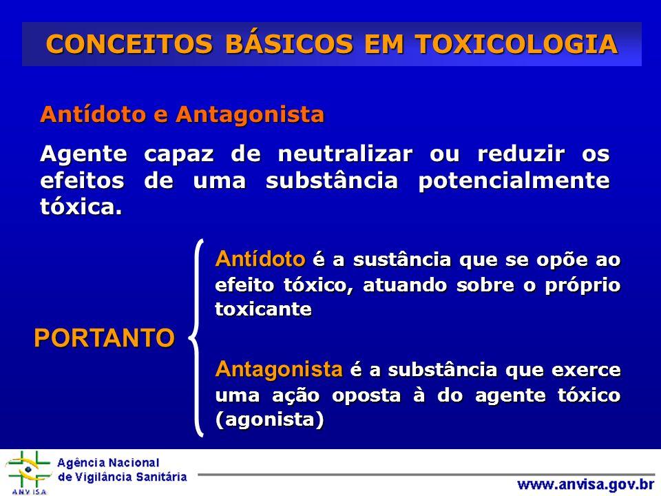 CONCEITOS BÁSICOS EM TOXICOLOGIA Antídoto e Antagonista Agente capaz de neutralizar ou reduzir os efeitos de uma substância potencialmente tóxica.