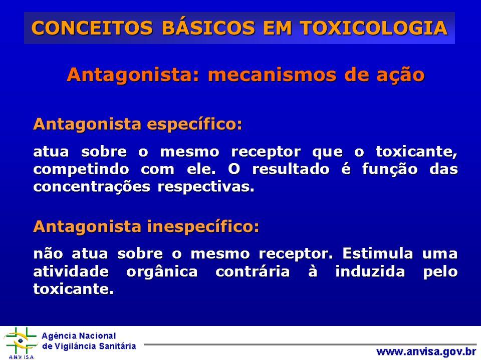 Antagonista: mecanismos de ação Antagonista específico: atua sobre o mesmo receptor que o toxicante, competindo com ele. O resultado é função das conc