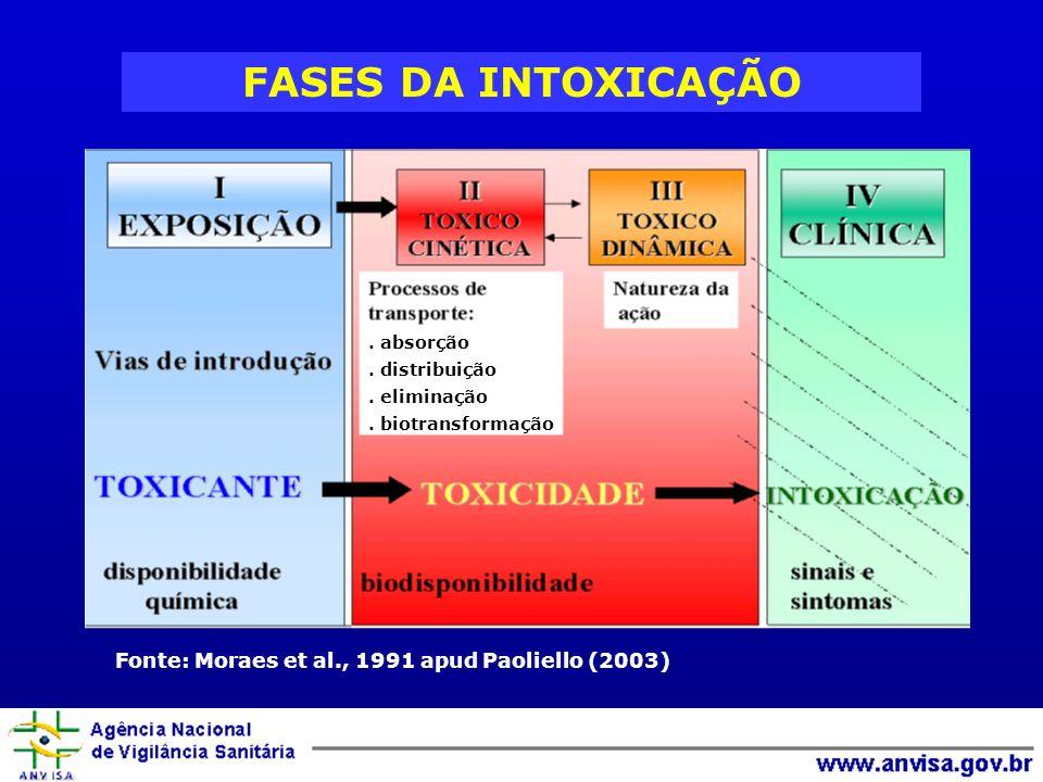 FASES DA INTOXICAÇÃO Fonte: Moraes et al., 1991 apud Paoliello (2003). absorção. distribuição. eliminação. biotransformação
