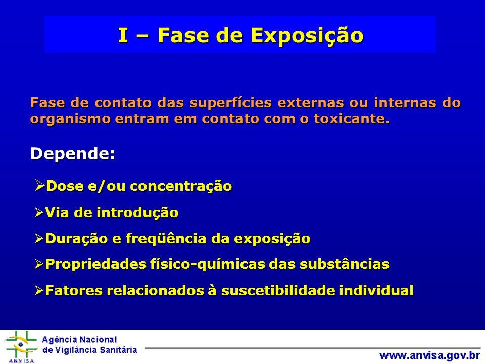 Dose e/ou concentração Dose e/ou concentração Via de introdução Via de introdução Duração e freqüência da exposição Duração e freqüência da exposição