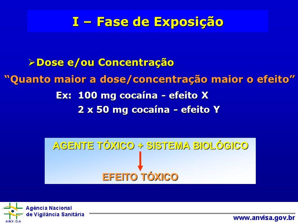 I – Fase de Exposição Dose e/ou Concentração Dose e/ou Concentração Quanto maior a dose/concentração maior o efeito Ex: 100 mg cocaína - efeito X 2 x 50 mg cocaína - efeito Y 2 x 50 mg cocaína - efeito Y AGENTE TÓXICO + SISTEMA BIOLÓGICO EFEITO TÓXICO EFEITO TÓXICO