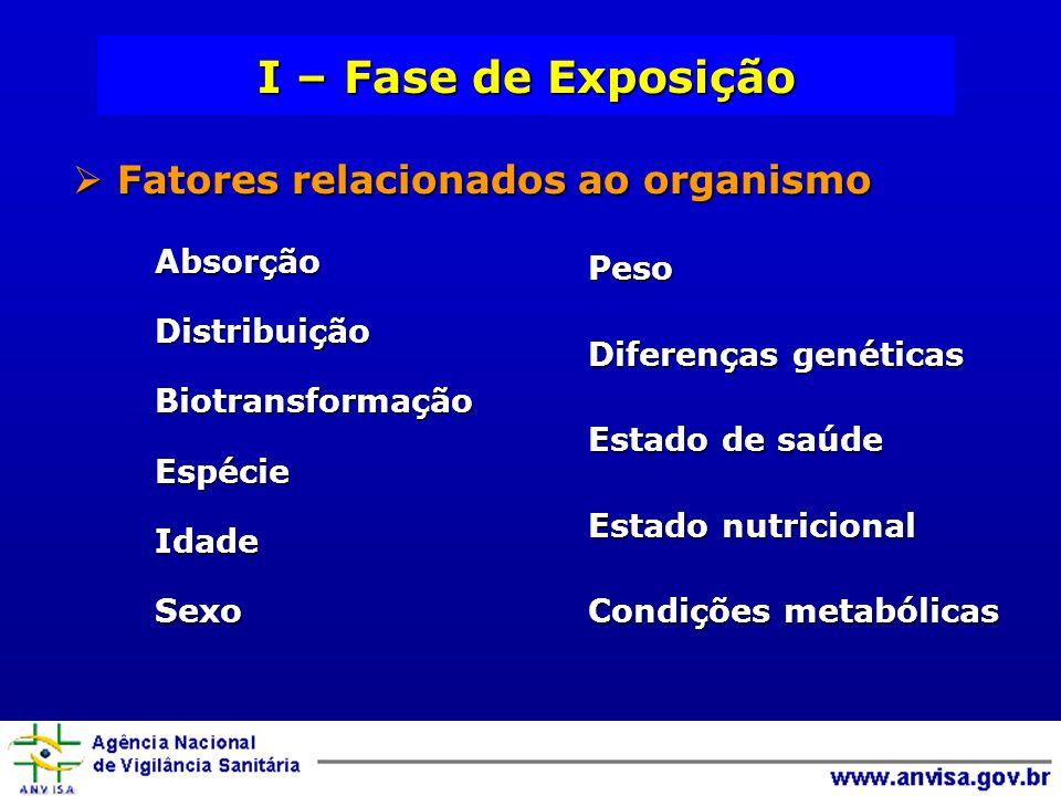 I – Fase de Exposição Fatores relacionados ao organismo Fatores relacionados ao organismo Absorção Absorção Distribuição Distribuição Biotransformação