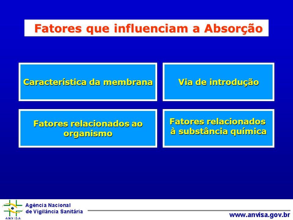 Via de introdução Característica da membrana Fatores relacionados à substância química Fatores relacionados ao organismo Fatores que influenciam a Absorção Fatores que influenciam a Absorção
