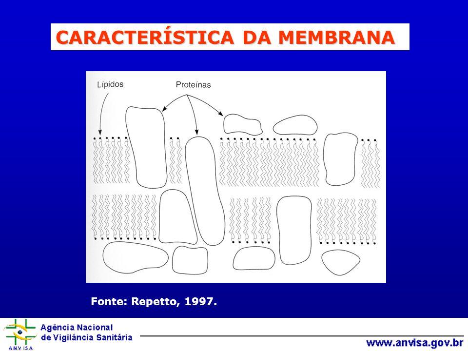 Fonte: Repetto, 1997. CARACTERÍSTICA DA MEMBRANA