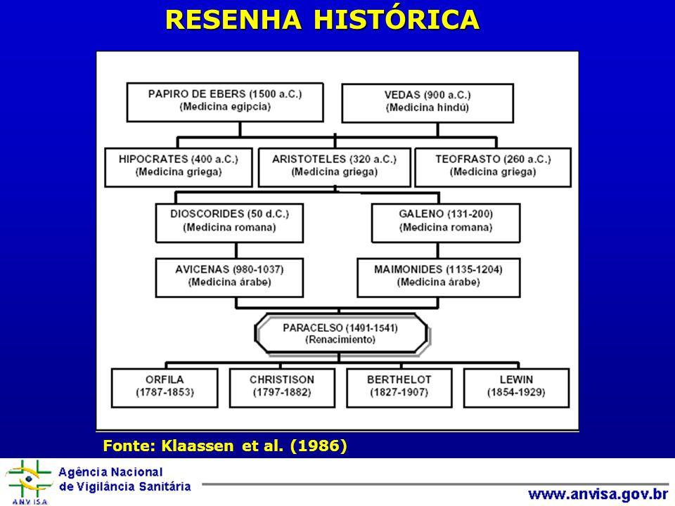 RESENHA HISTÓRICA Fonte: Klaassen et al. (1986)