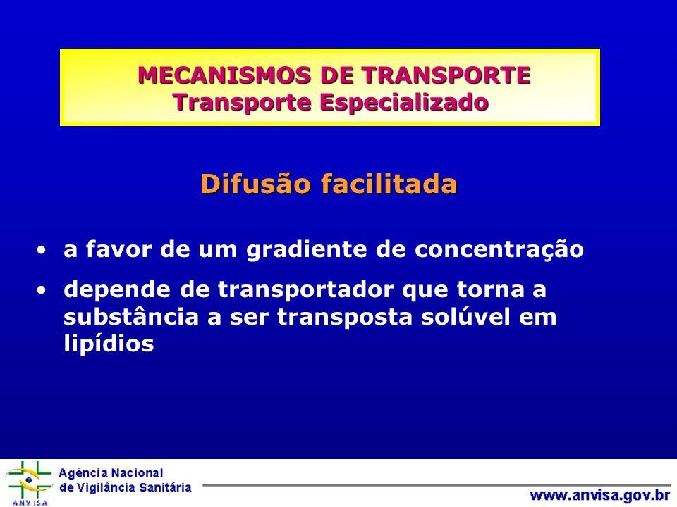 Difusão facilitada a favor de um gradiente de concentração depende de transportador que torna a substância a ser transposta solúvel em lipídios MECANISMOS DE TRANSPORTE Transporte Especializado