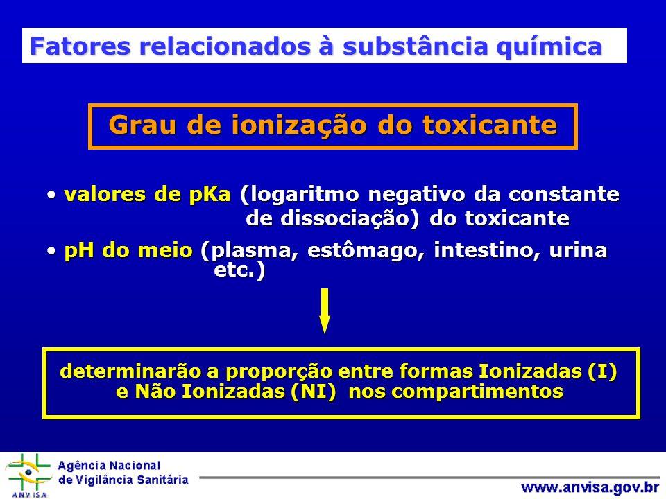 Grau de ionização do toxicante valores de pKa (logaritmo negativo da constante de dissociação) do toxicante valores de pKa (logaritmo negativo da constante de dissociação) do toxicante pH do meio (plasma, estômago, intestino, urina etc.) pH do meio (plasma, estômago, intestino, urina etc.) determinarão a proporção entre formas Ionizadas (I) e Não Ionizadas (NI) nos compartimentos Fatores relacionados à substância química