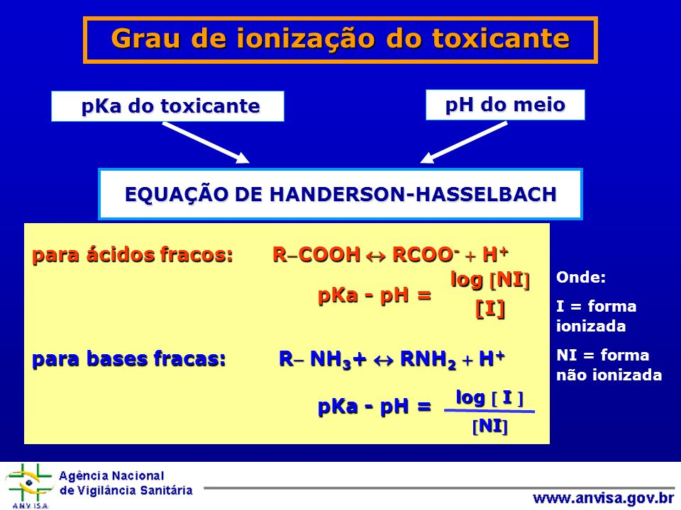 EQUAÇÃO DE HANDERSON-HASSELBACH Grau de ionização do toxicante pH do meio pKa do toxicante pKa do toxicante para ácidos fracos: RCOOH RCOO - H + pKa - pH = pKa - pH = para bases fracas: R NH 3 + RNH 2 H + pKa - pH = pKa - pH = log I log I NINI log NI [I] [I] Onde: I = forma ionizada NI = forma não ionizada