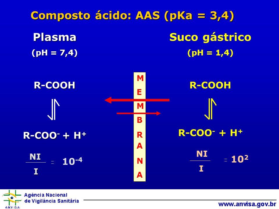 Plasma (pH = 7,4) R-COOH R-COO - + H + NI I Suco gástrico (pH = 1,4) R-COOH R-COO - + H + NI I 10 2 10 -4 Composto ácido: AAS (pKa = 3,4) MEMBRANAMEMB