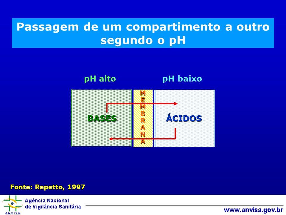 Passagem de um compartimento a outro segundo o pH pH alto pH baixo BASESÁCIDOS Fonte: Repetto, 1997 MEMBRANA