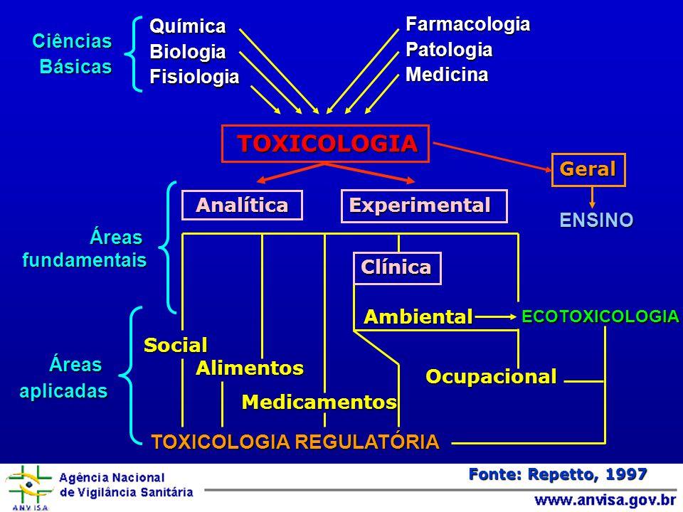 CiênciasBásicas QuímicaBiologiaFisiologiaFarmacologiaPatologiaMedicina TOXICOLOGIA TOXICOLOGIA Geral Áreas Áreasfundamentais Analítica Experimental aplicadas ENSINO Social TOXICOLOGIA REGULATÓRIA Alimentos Alimentos Medicamentos Medicamentos Clínica Ambiental Ambiental ECOTOXICOLOGIA Ocupacional Fonte: Repetto, 1997