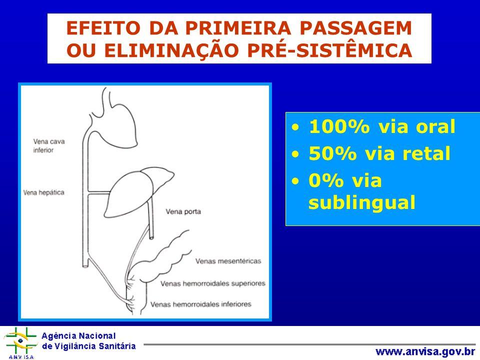 100% via oral 50% via retal 0% via sublingual EFEITO DA PRIMEIRA PASSAGEM OU ELIMINAÇÃO PRÉ-SISTÊMICA