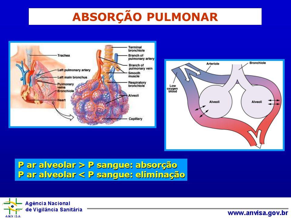 P ar alveolar > P sangue: absorção P ar alveolar < P sangue: eliminação ABSORÇÃO PULMONAR