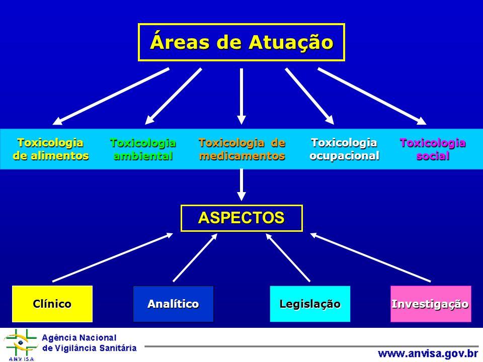 Toxicologia de alimentos Toxicologiaambiental Toxicologia de medicamentosToxicologiaocupacionalToxicologiasocial ClínicoAnalíticoLegislação Investigação Investigação ASPECTOS Áreas de Atuação