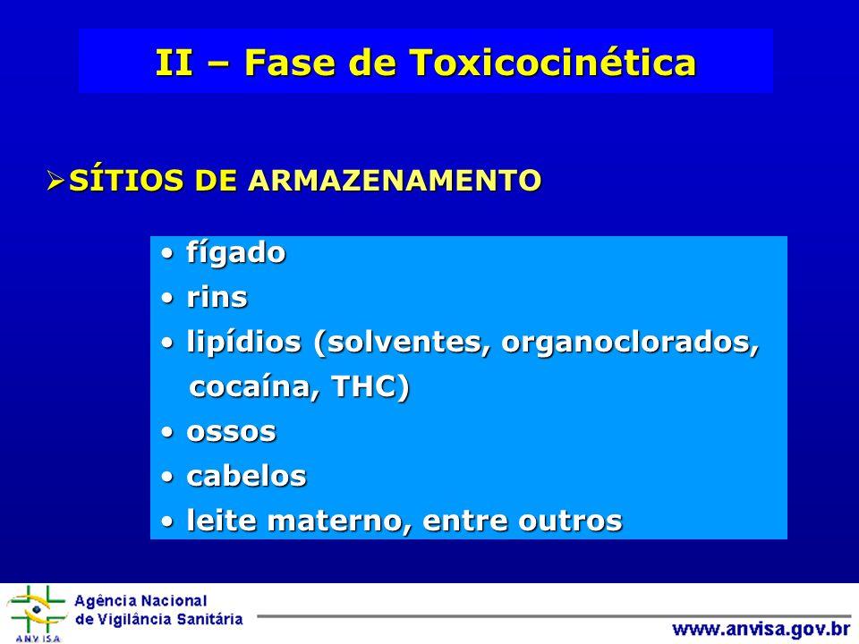 II – Fase de Toxicocinética SÍTIOS DE ARMAZENAMENTO SÍTIOS DE ARMAZENAMENTO fígadofígado rinsrins lipídios (solventes, organoclorados,lipídios (solventes, organoclorados, cocaína, THC) cocaína, THC) ossosossos cabeloscabelos leite materno, entre outrosleite materno, entre outros
