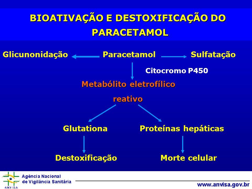 BIOATIVAÇÃO E DESTOXIFICAÇÃO DO PARACETAMOL BIOATIVAÇÃO E DESTOXIFICAÇÃO DO PARACETAMOL Glicunonidação Paracetamol Sulfatação Metabólito eletrofílico reativo Glutationa Proteínas hepáticas Destoxificação Morte celular Citocromo P450