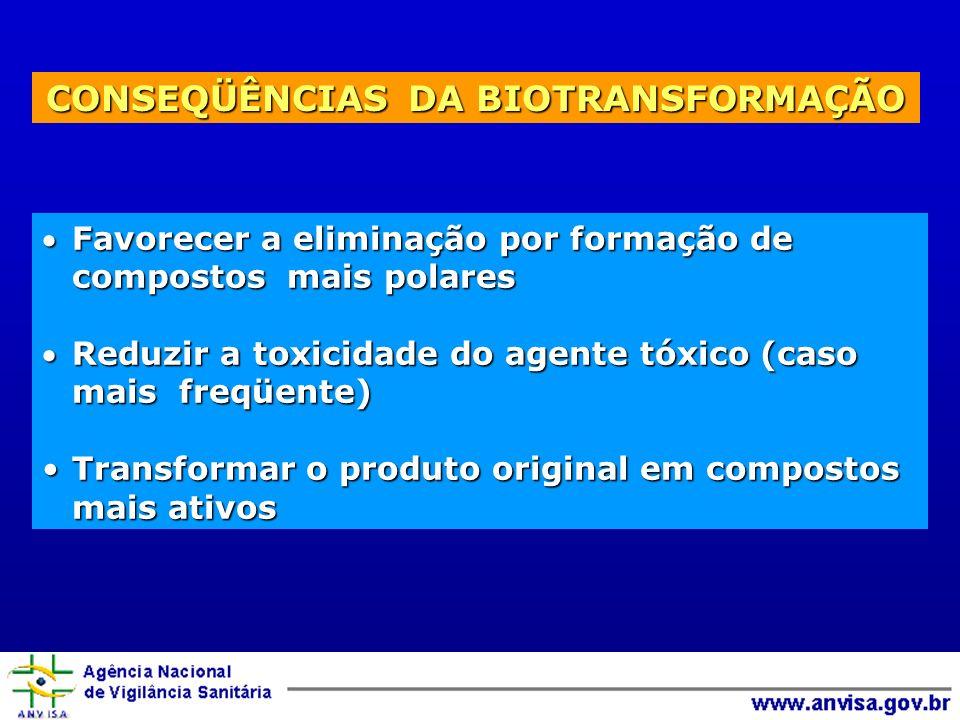 CONSEQÜÊNCIAS DA BIOTRANSFORMAÇÃO Favorecer a eliminação por formação de compostos mais polaresFavorecer a eliminação por formação de compostos mais polares Reduzir a toxicidade do agente tóxico (caso mais freqüente)Reduzir a toxicidade do agente tóxico (caso mais freqüente) Transformar o produto original em compostos mais ativosTransformar o produto original em compostos mais ativos