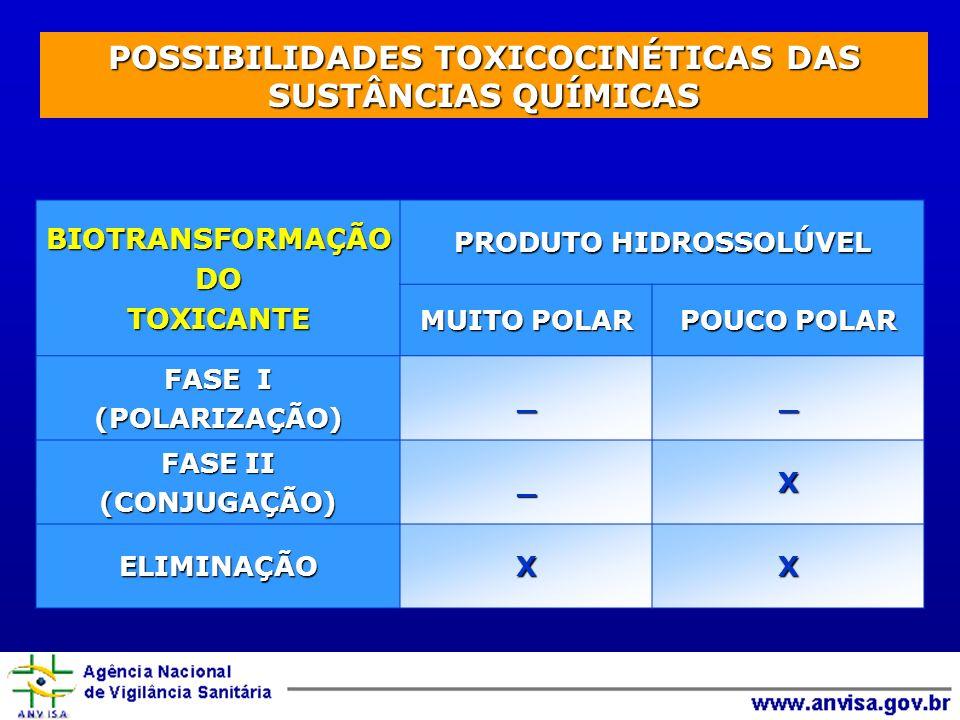 BIOTRANSFORMAÇÃODOTOXICANTE PRODUTO HIDROSSOLÚVEL MUITO POLAR POUCO POLAR FASE I (POLARIZAÇÃO)__ FASE II (CONJUGAÇÃO)_X ELIMINAÇÃOXX POSSIBILIDADES TOXICOCINÉTICAS DAS SUSTÂNCIAS QUÍMICAS