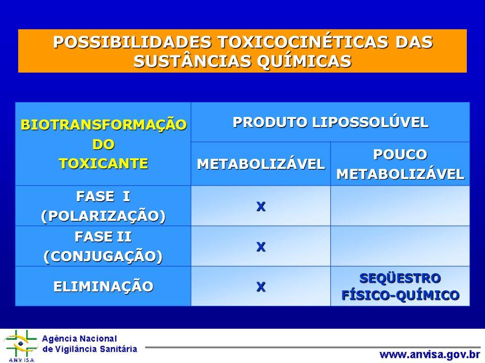 BIOTRANSFORMAÇÃODOTOXICANTE PRODUTO LIPOSSOLÚVEL METABOLIZÁVELPOUCOMETABOLIZÁVEL FASE I (POLARIZAÇÃO)X FASE II (CONJUGAÇÃO)X ELIMINAÇÃOXSEQÜESTROFÍSICO-QUÍMICO POSSIBILIDADES TOXICOCINÉTICAS DAS SUSTÂNCIAS QUÍMICAS