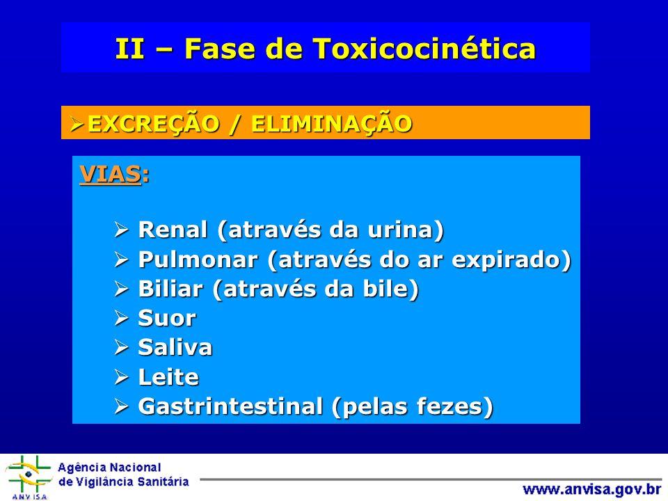 II – Fase de Toxicocinética EXCREÇÃO / ELIMINAÇÃO EXCREÇÃO / ELIMINAÇÃO VIAS: Renal (através da urina) Renal (através da urina) Pulmonar (através do ar expirado) Pulmonar (através do ar expirado) Biliar (através da bile) Biliar (através da bile) Suor Suor Saliva Saliva Leite Leite Gastrintestinal (pelas fezes) Gastrintestinal (pelas fezes)