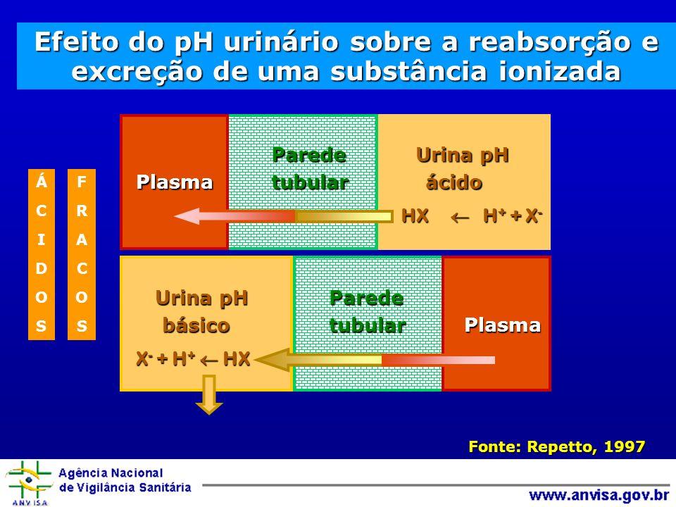 Fonte: Repetto, 1997 Efeito do pH urinário sobre a reabsorção e excreção de uma substância ionizada Parede Urina pH Plasma tubular ácido HX H + + X - HX H + + X - Urina pH Parede Urina pH Parede básico tubular Plasma básico tubular Plasma X - + H + HX ÁCIDOSÁCIDOS FRACOSFRACOS