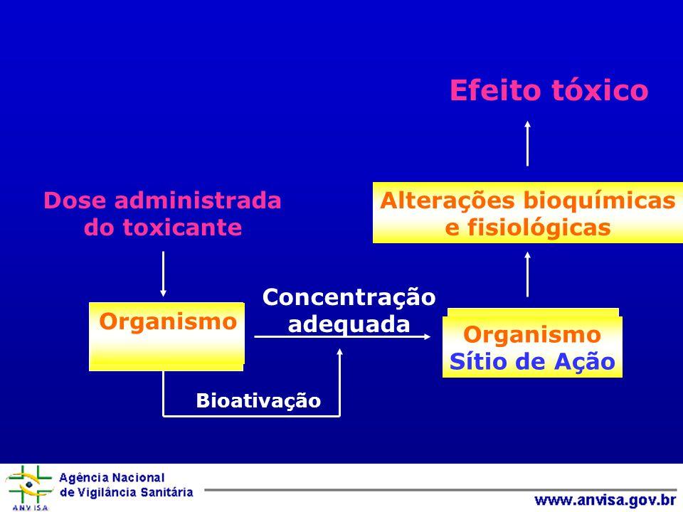 Organismo Sítio de Ação Efeito tóxico Dose administrada do toxicante Concentração adequada Alterações bioquímicas e fisiológicas Bioativação