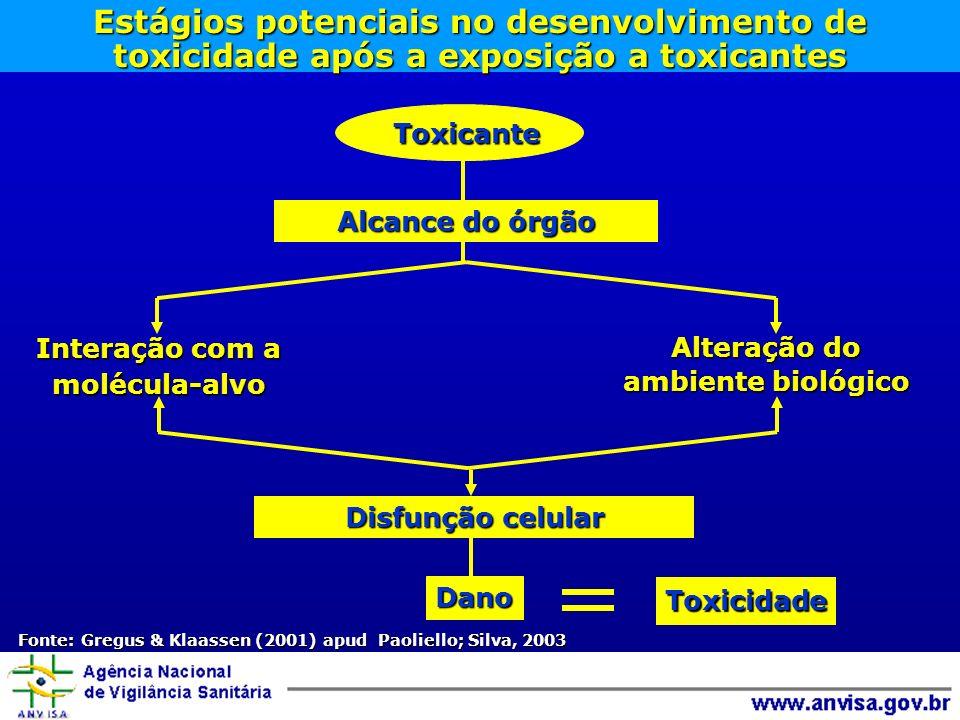 Estágios potenciais no desenvolvimento de toxicidade após a exposição a toxicantes Toxicante Alcance do órgão Interação com a molécula-alvo Alteração do ambiente biológico Disfunção celular Toxicidade Dano Fonte: Gregus & Klaassen (2001) apud Paoliello; Silva, 2003