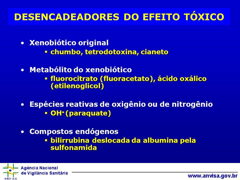 Xenobiótico original chumbo, tetrodotoxina, cianeto chumbo, tetrodotoxina, cianeto Metabólito do xenobiótico fluorocitrato (fluoracetato), ácido oxálico (etilenoglicol) fluorocitrato (fluoracetato), ácido oxálico (etilenoglicol) Espécies reativas de oxigênio ou de nitrogênio OH (paraquate) OH (paraquate) Compostos endógenos bilirrubina deslocada da albumina pela sulfonamida bilirrubina deslocada da albumina pela sulfonamida DESENCADEADORES DO EFEITO TÓXICO