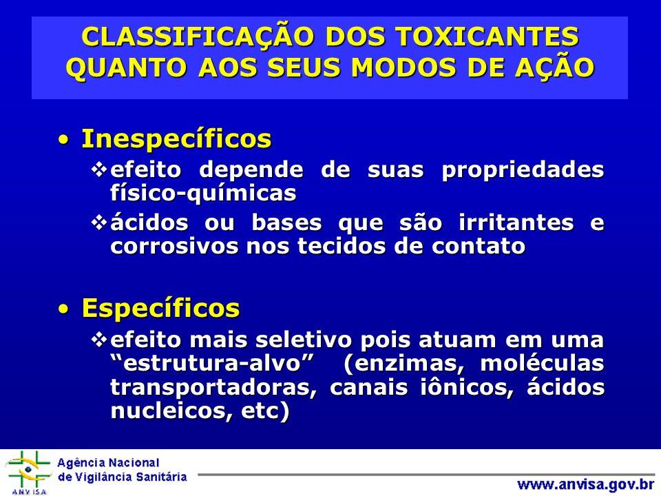 CLASSIFICAÇÃO DOS TOXICANTES QUANTO AOS SEUS MODOS DE AÇÃO InespecíficosInespecíficos efeito depende de suas propriedades físico-químicas efeito depen
