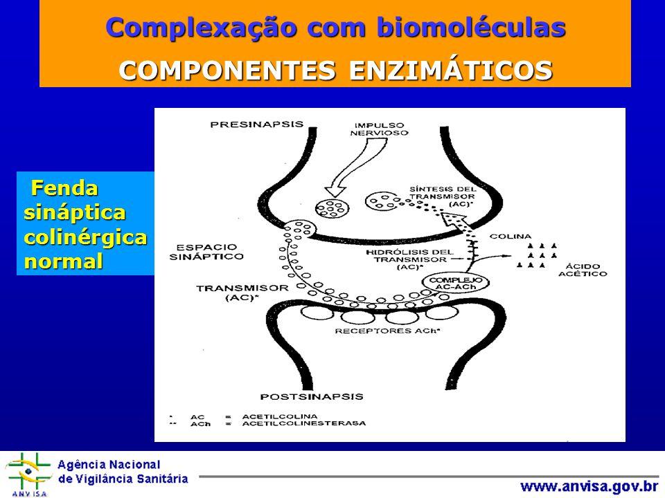 Complexação com biomoléculas Fenda sináptica colinérgica normal Fenda sináptica colinérgica normal Complexação com biomoléculas COMPONENTES ENZIMÁTICOS