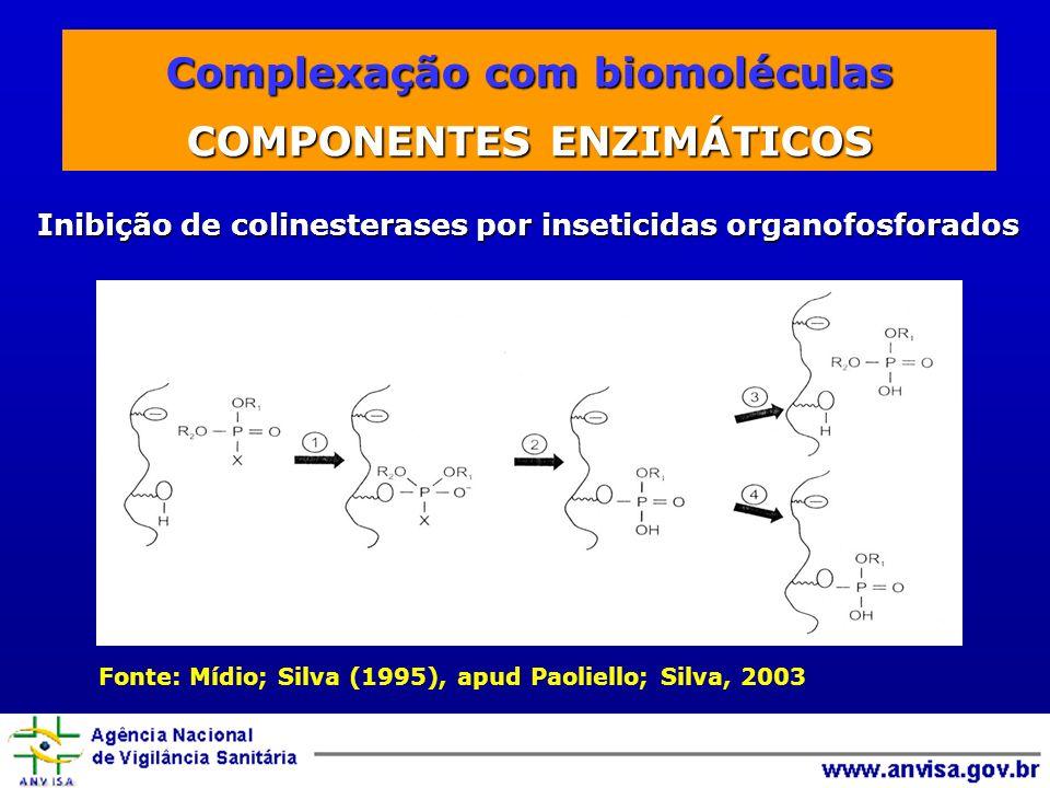 Complexação com biomoléculas Inibição de colinesterases por inseticidas organofosforados Fonte: Mídio; Silva (1995), apud Paoliello; Silva, 2003 Complexação com biomoléculas COMPONENTES ENZIMÁTICOS