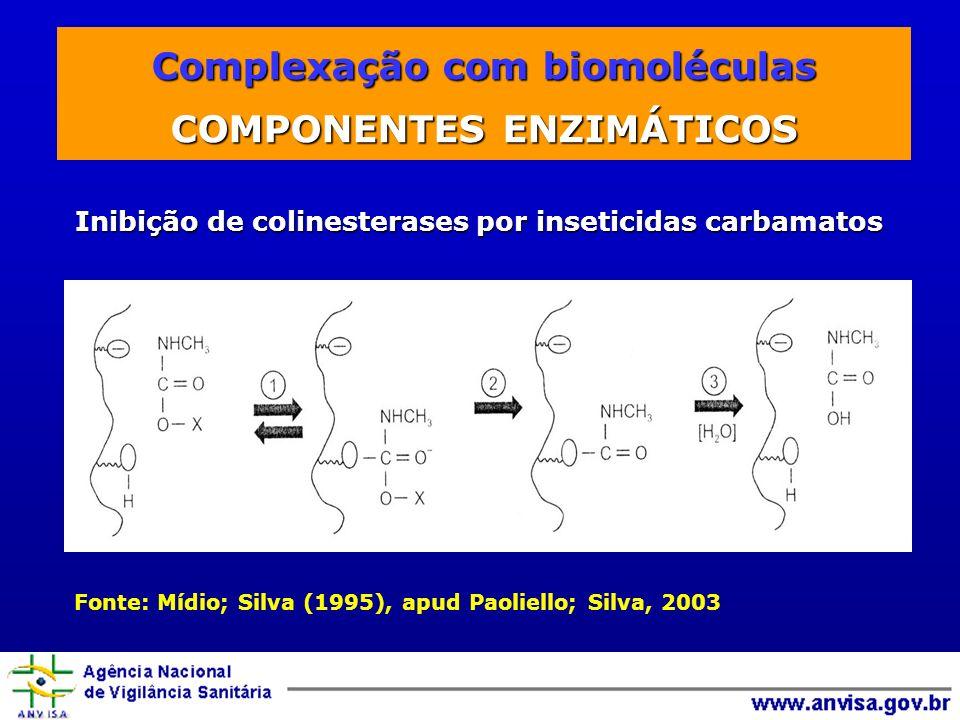 Complexação com biomoléculas Inibição de colinesterases por inseticidas carbamatos Inibição de colinesterases por inseticidas carbamatos Fonte: Mídio; Silva (1995), apud Paoliello; Silva, 2003 Complexação com biomoléculas COMPONENTES ENZIMÁTICOS