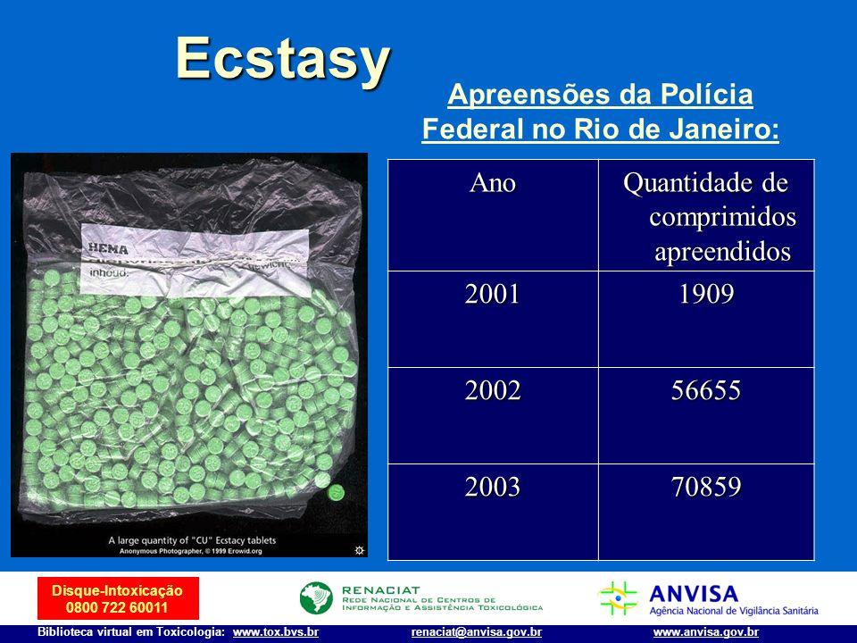 Disque-Intoxicação 0800 722 60011 Biblioteca virtual em Toxicologia: www.tox.bvs.brwww.anvisa.gov.brrenaciat@anvisa.gov.br Ano Quantidade de comprimid