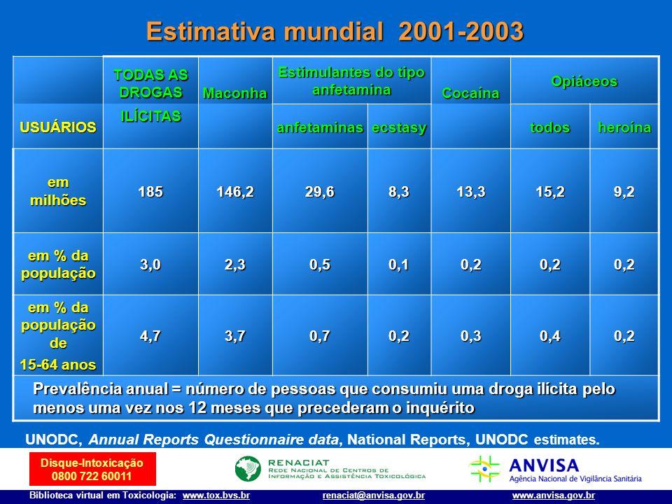 Disque-Intoxicação 0800 722 60011 Biblioteca virtual em Toxicologia: www.tox.bvs.brwww.anvisa.gov.brrenaciat@anvisa.gov.br Estimativa mundial 2001-200