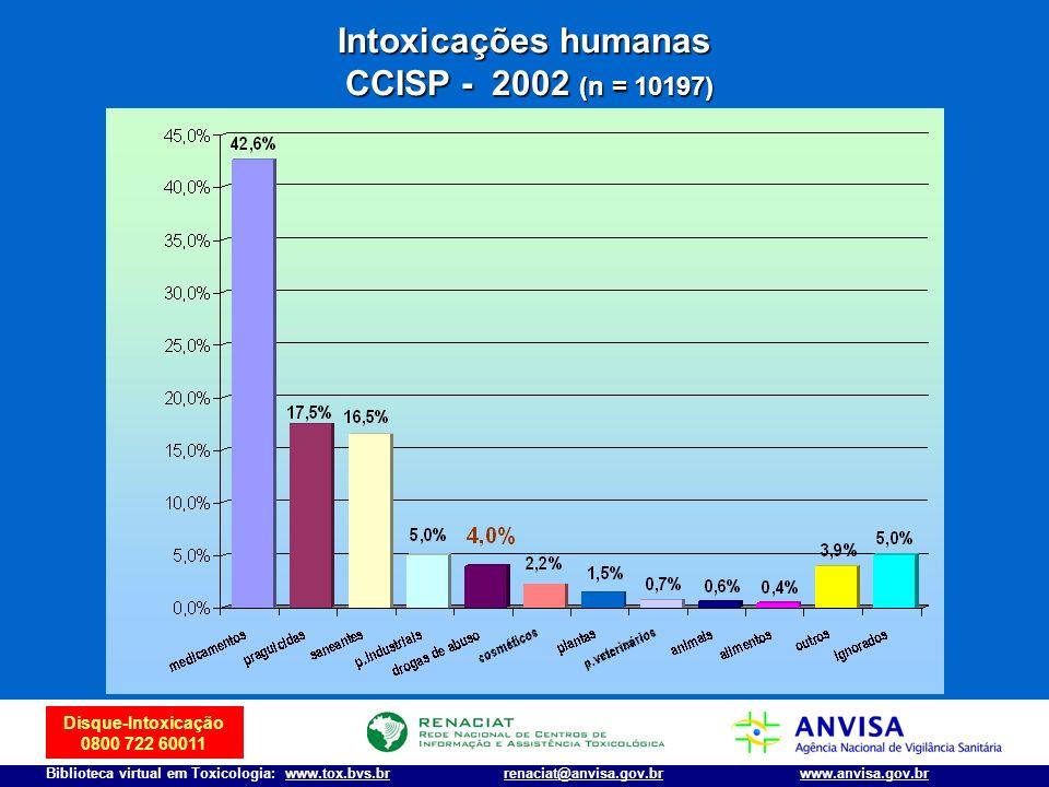Disque-Intoxicação 0800 722 60011 Biblioteca virtual em Toxicologia: www.tox.bvs.brwww.anvisa.gov.brrenaciat@anvisa.gov.br Intoxicações humanas CCISP