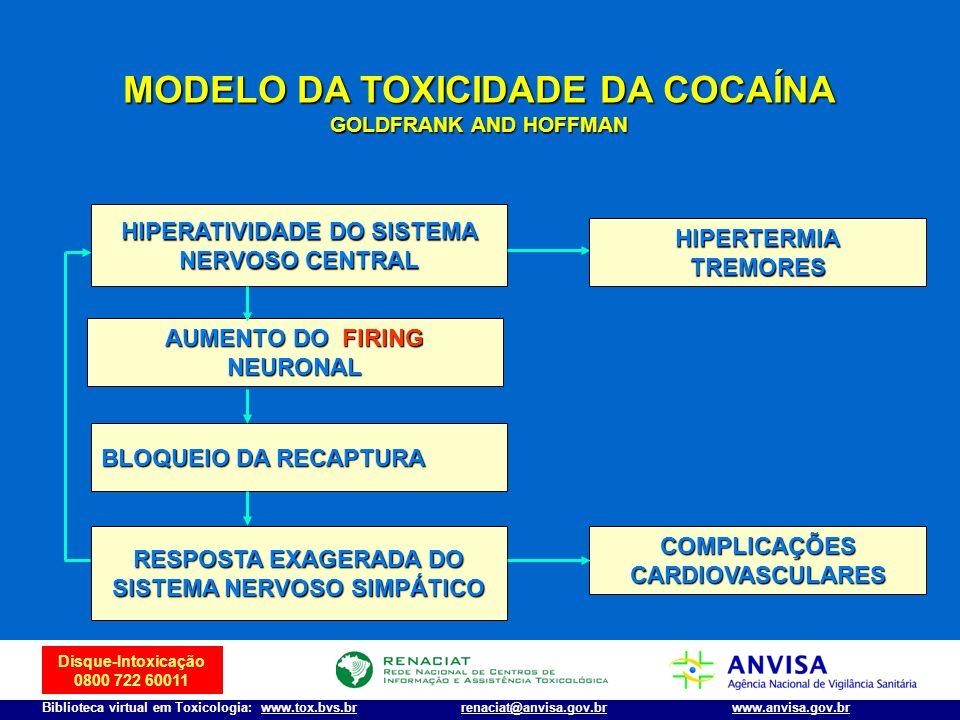 Disque-Intoxicação 0800 722 60011 Biblioteca virtual em Toxicologia: www.tox.bvs.brwww.anvisa.gov.brrenaciat@anvisa.gov.br HIPERATIVIDADE DO SISTEMA N