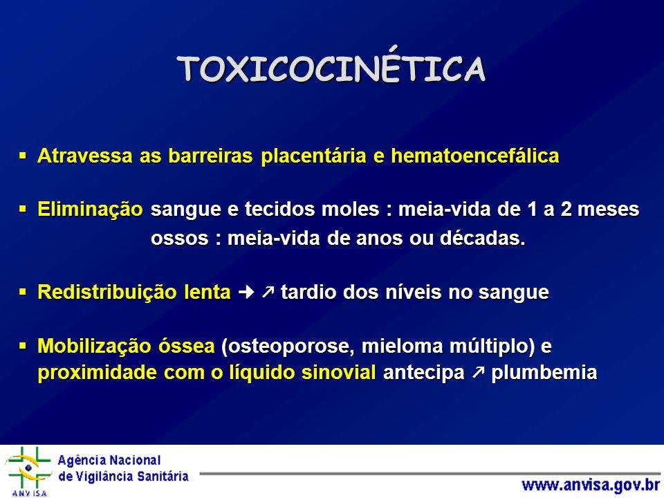 Atravessa as barreiras placentária e hematoencefálica Atravessa as barreiras placentária e hematoencefálica Eliminação sangue e tecidos moles : meia-v