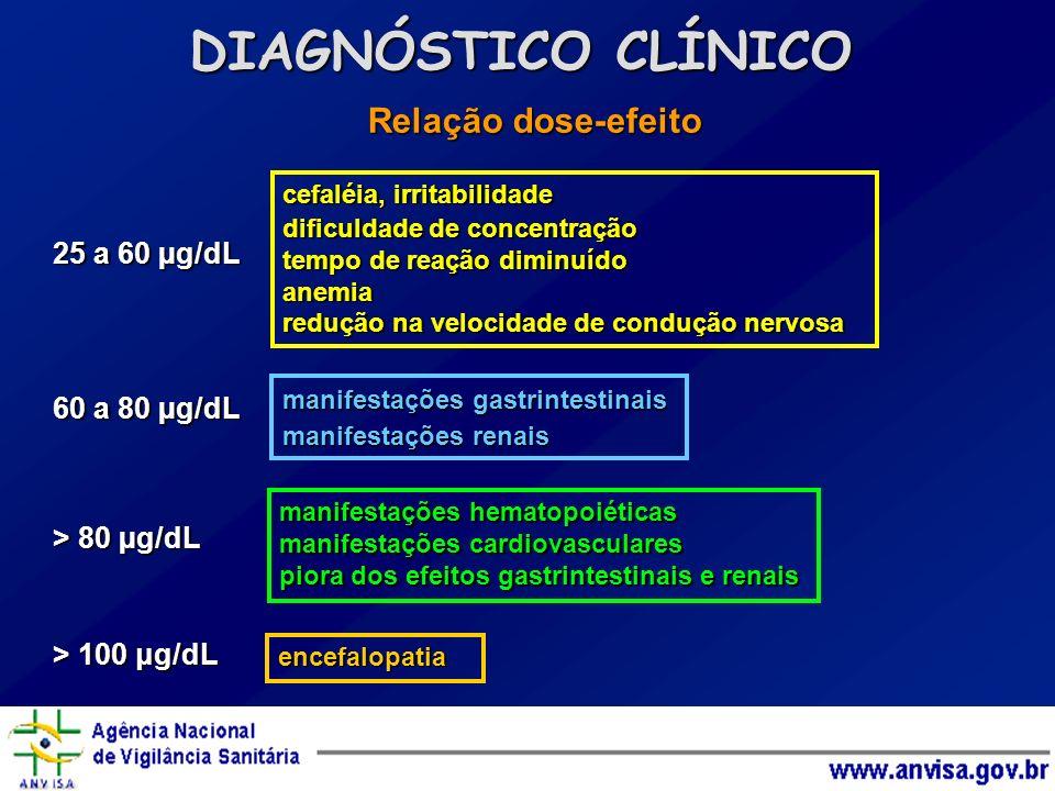 Relação dose-efeito 25 a 60 µg/dL 60 a 80 µg/dL > 80 µg/dL > 100 μg/dL DIAGNÓSTICO CLÍNICO cefaléia, irritabilidade dificuldade de concentração tempo