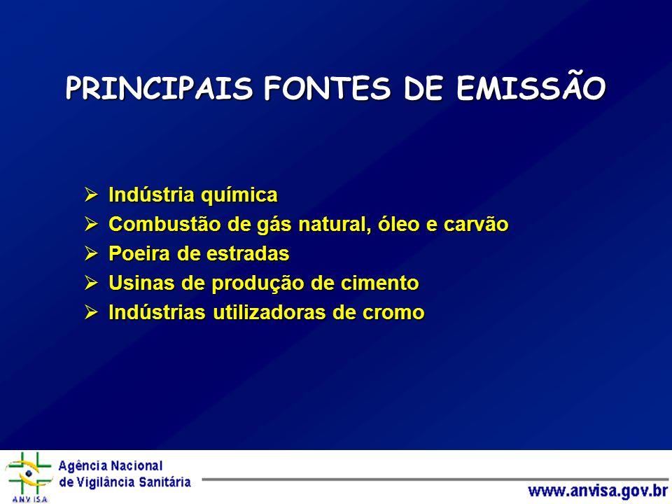 PRINCIPAIS FONTES DE EMISSÃO Indústria química Indústria química Combustão de gás natural, óleo e carvão Combustão de gás natural, óleo e carvão Poeir