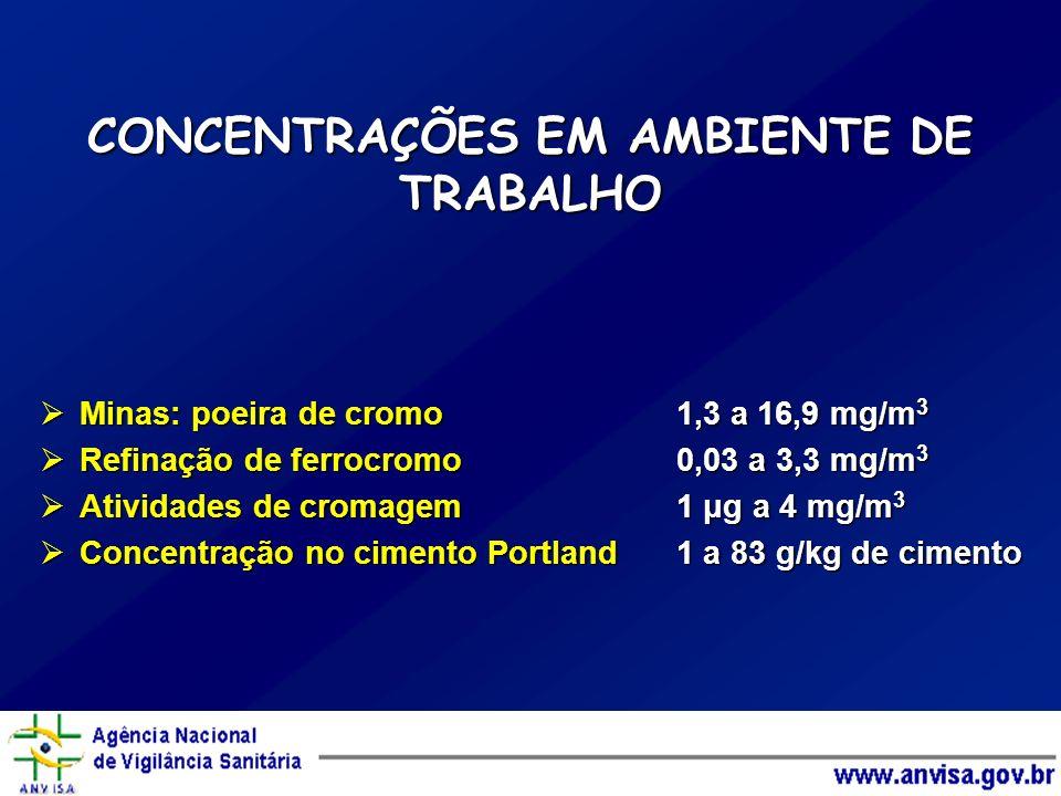 CONCENTRAÇÕES EM AMBIENTE DE TRABALHO Minas: poeira de cromo 1,3 a 16,9 mg/m 3 Minas: poeira de cromo 1,3 a 16,9 mg/m 3 Refinação de ferrocromo0,03 a