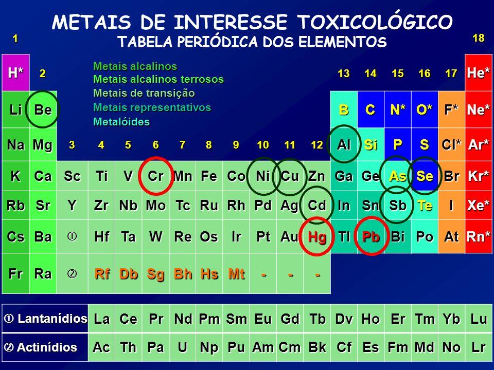 METAIS DE INTERESSE TOXICOLÓGICO TABELA PERIÓDICA DOS ELEMENTOS 118 H*21314151617He* LiBeBCN*O*F*Ne* NaMg3456789101112AlSiPSCl*Ar* KCaScTiVCrMnFeCoNiC