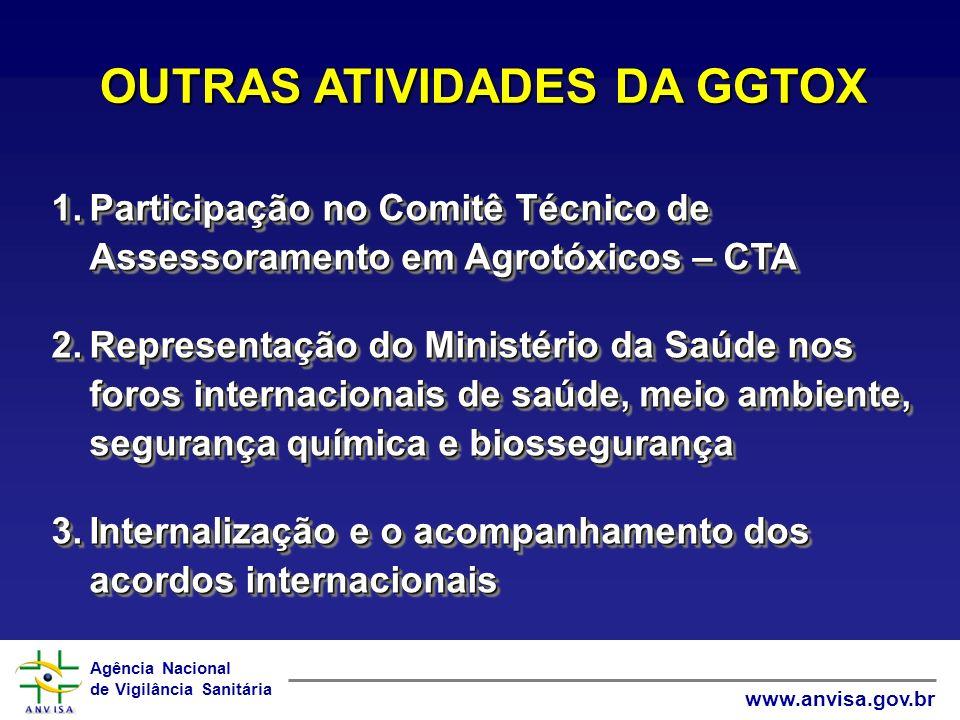 Agência Nacional de Vigilância Sanitária www.anvisa.gov.br 1.Participação no Comitê Técnico de Assessoramento em Agrotóxicos – CTA 2.Representação do