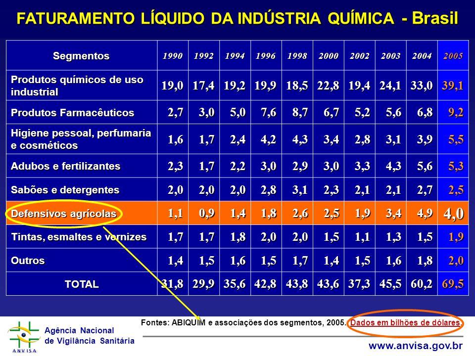 Agência Nacional de Vigilância Sanitária www.anvisa.gov.br FATURAMENTO LÍQUIDO DA INDÚSTRIA QUÍMICA - Brasil Fontes: ABIQUIM e associações dos segment