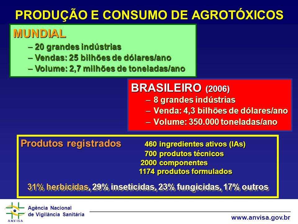 Agência Nacional de Vigilância Sanitária www.anvisa.gov.br PRODUÇÃO E CONSUMO DE AGROTÓXICOS BRASILEIRO (2006) –8 grandes indústrias –Venda: 4,3 bilhõ