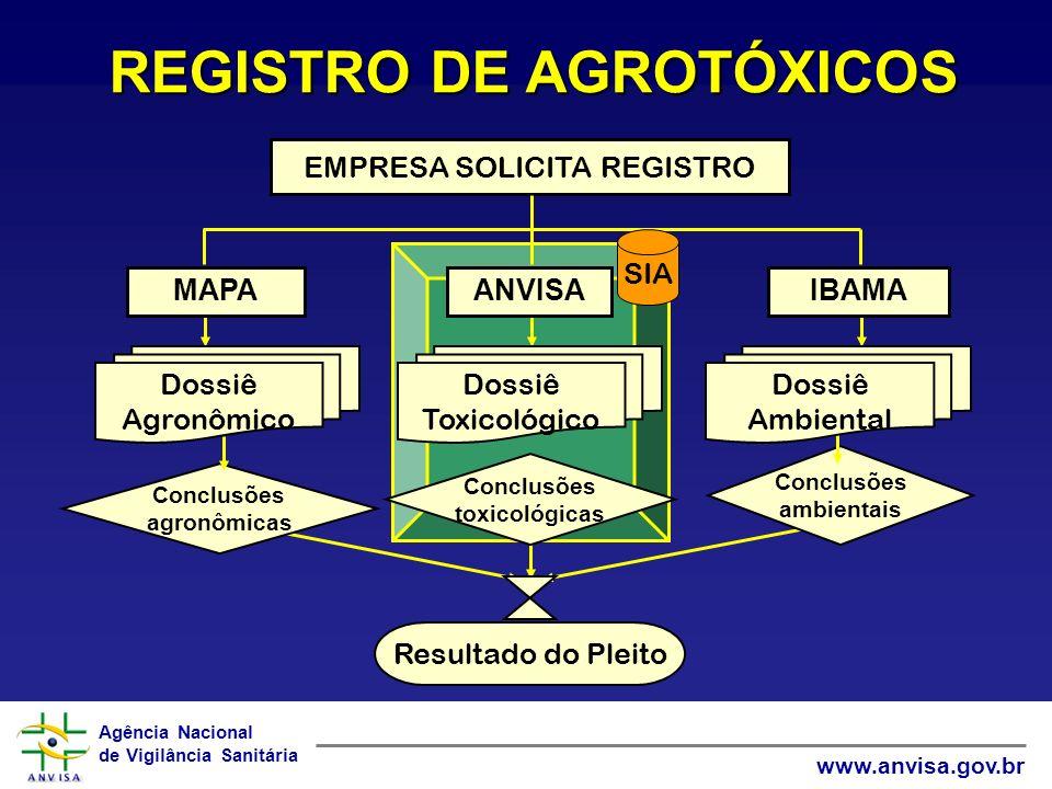 Agência Nacional de Vigilância Sanitária www.anvisa.gov.br Conclusões agronômicas Conclusões toxicológicas Conclusões ambientais Resultado do Pleito E